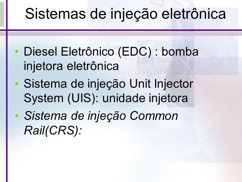 Sistemas de injeção eletrônica