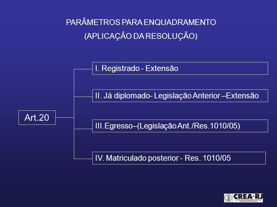 Art.20 PARÂMETROS PARA ENQUADRAMENTO (APLICAÇÃO DA RESOLUÇÃO)