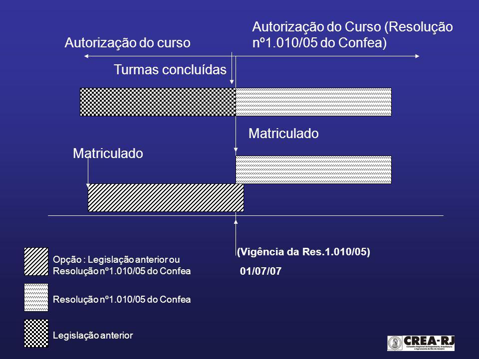 Autorização do Curso (Resolução nº1.010/05 do Confea)