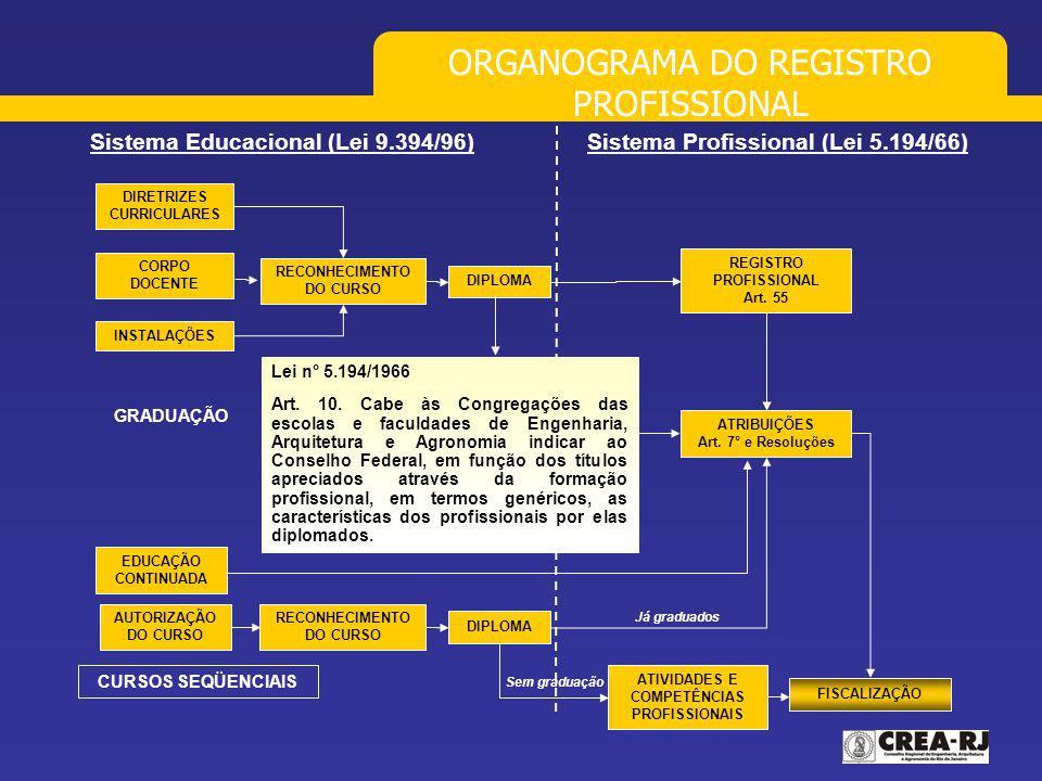 ORGANOGRAMA DO REGISTRO PROFISSIONAL