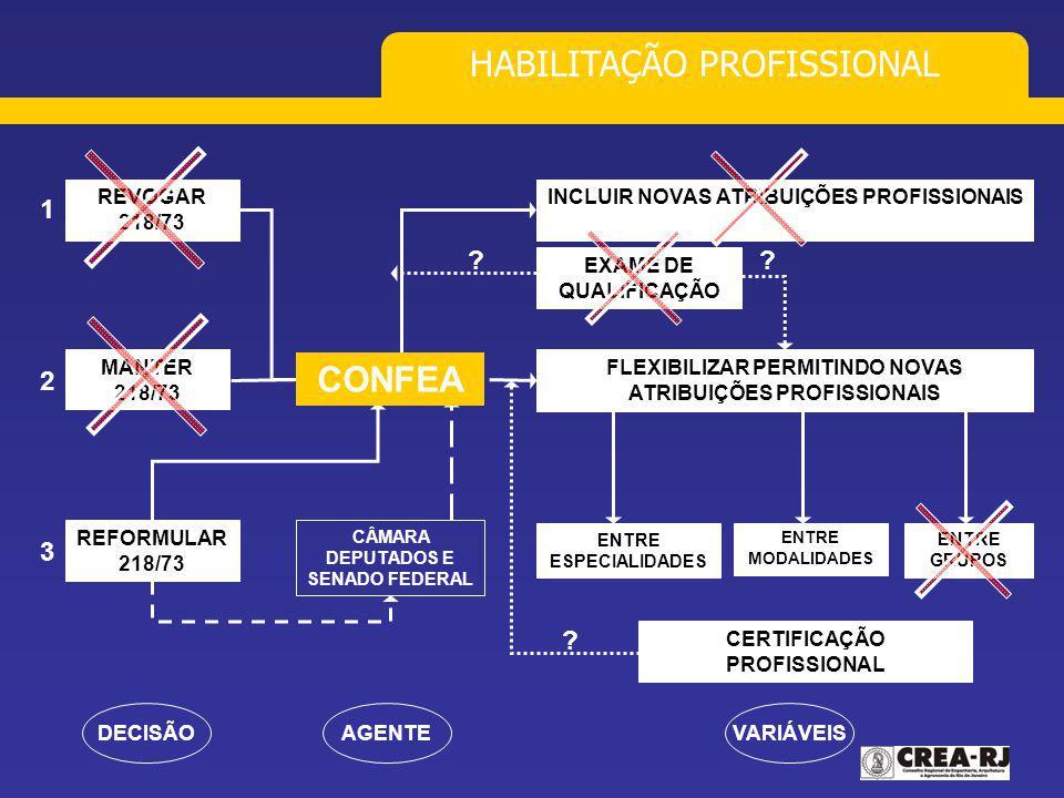 HABILITAÇÃO PROFISSIONAL