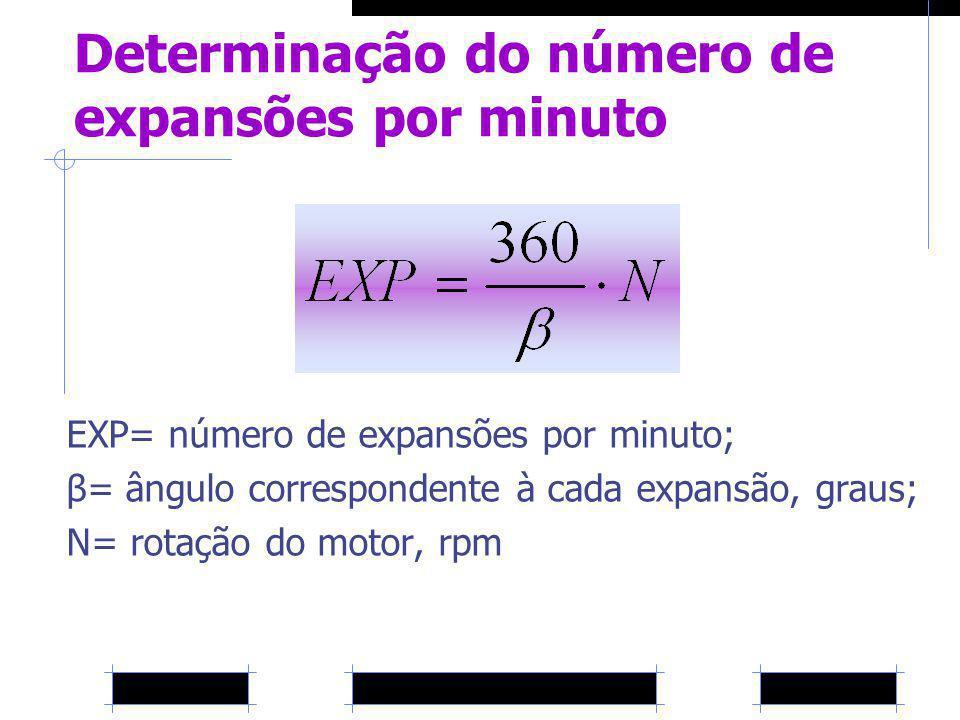 Determinação do número de expansões por minuto