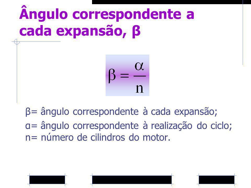 Ângulo correspondente a cada expansão, β