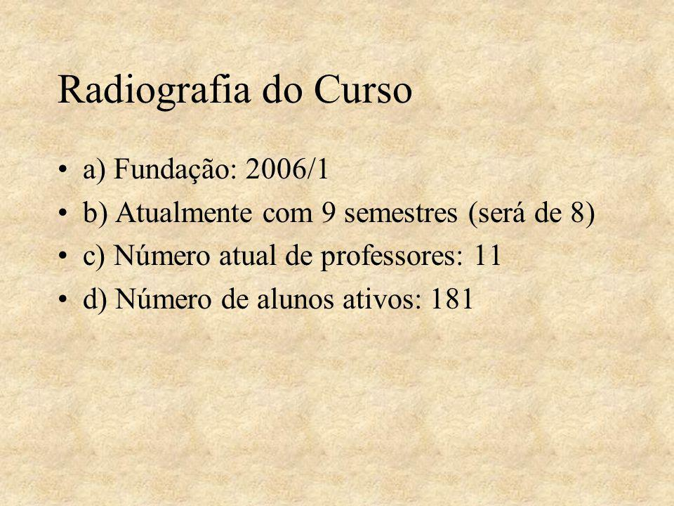 Radiografia do Curso a) Fundação: 2006/1