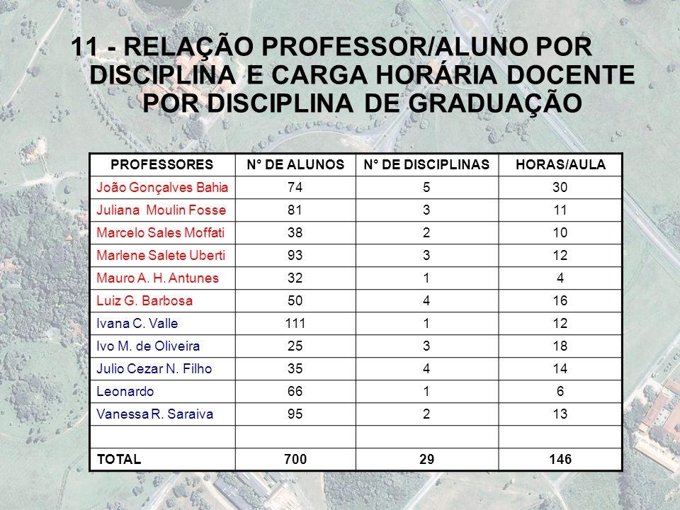 11 - RELAÇÃO PROFESSOR/ALUNO POR DISCIPLINA E CARGA HORÁRIA DOCENTE POR DISCIPLINA DE GRADUAÇÃO