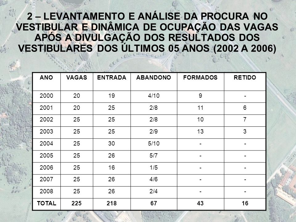 2 – LEVANTAMENTO E ANÁLISE DA PROCURA NO VESTIBULAR E DINÂMICA DE OCUPAÇÃO DAS VAGAS APÓS A DIVULGAÇÃO DOS RESULTADOS DOS VESTIBULARES DOS ÚLTIMOS 05 ANOS (2002 A 2006)