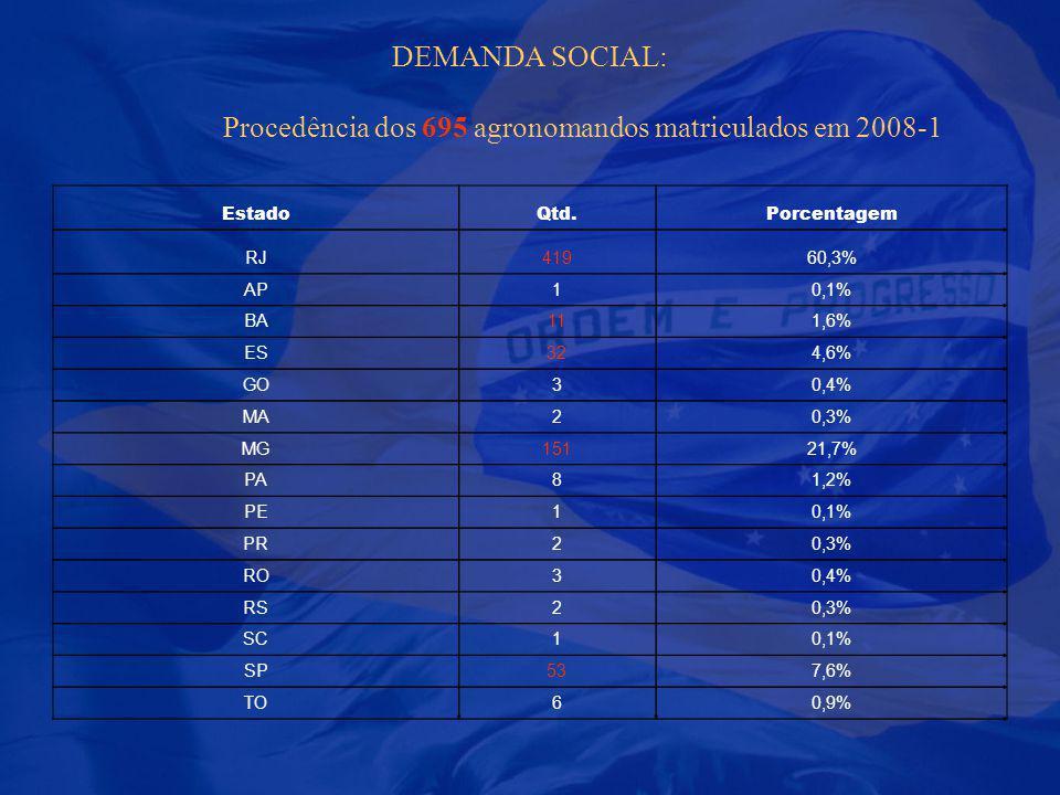 DEMANDA SOCIAL: Procedência dos 695 agronomandos matriculados em 2008-1
