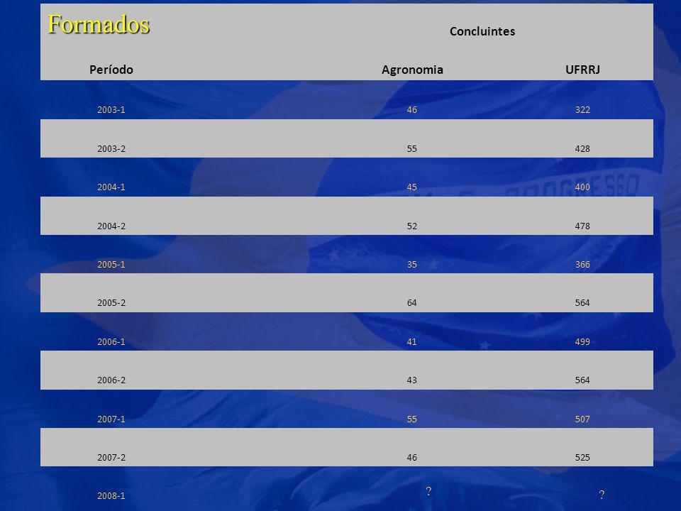 Formados Concluintes Período Agronomia UFRRJ 2003-1 46 322 2003-2 55