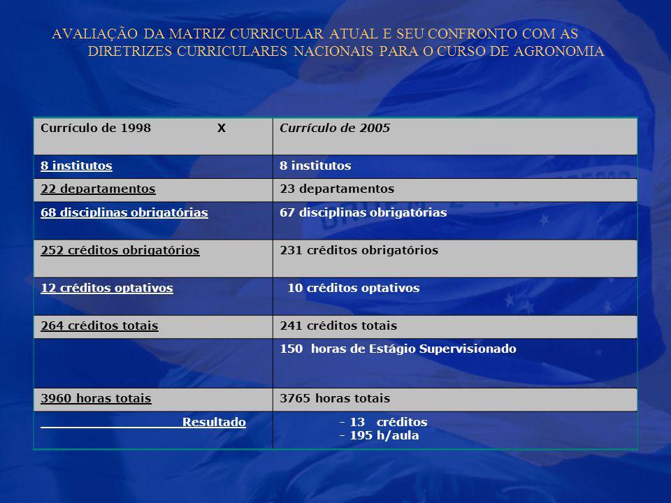 AVALIAÇÃO DA MATRIZ CURRICULAR ATUAL E SEU CONFRONTO COM AS DIRETRIZES CURRICULARES NACIONAIS PARA O CURSO DE AGRONOMIA