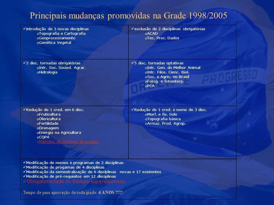 Principais mudanças promovidas na Grade 1998/2005