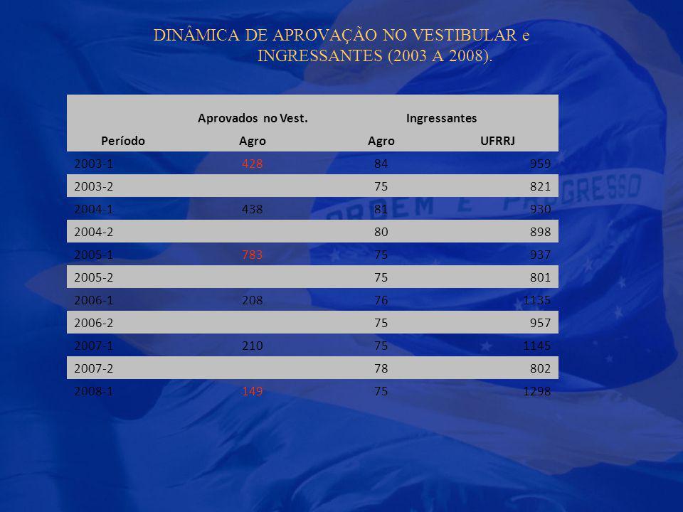 DINÂMICA DE APROVAÇÃO NO VESTIBULAR e INGRESSANTES (2003 A 2008).