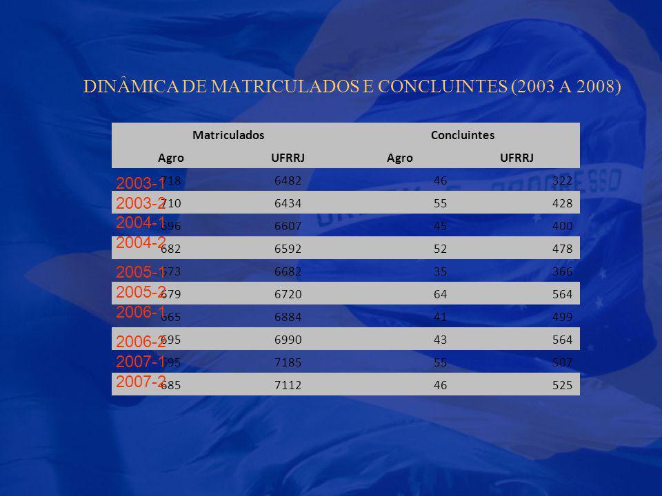 DINÂMICA DE MATRICULADOS E CONCLUINTES (2003 A 2008)