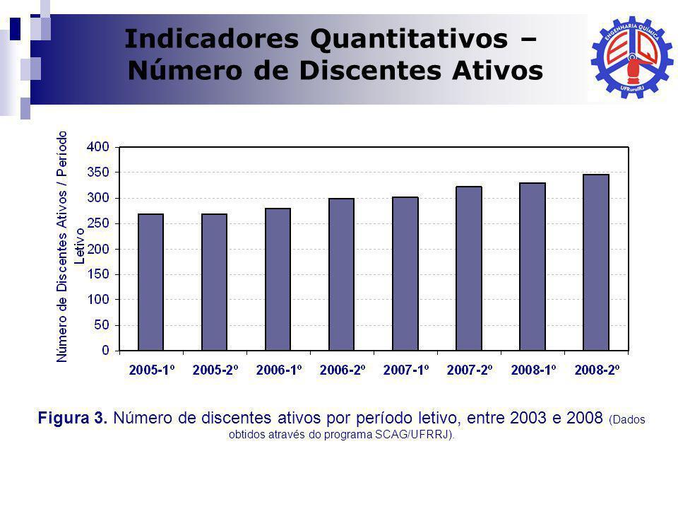 Indicadores Quantitativos – Número de Discentes Ativos