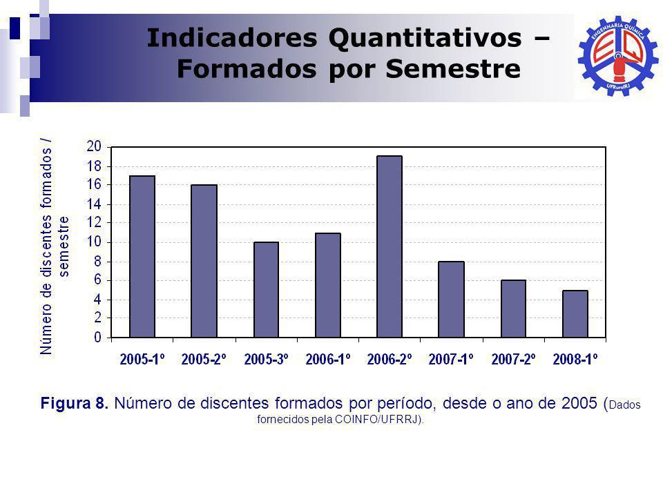 Indicadores Quantitativos –