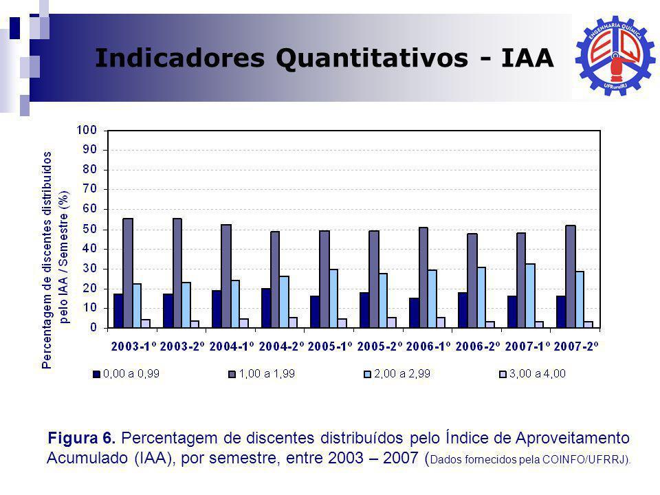 Indicadores Quantitativos - IAA