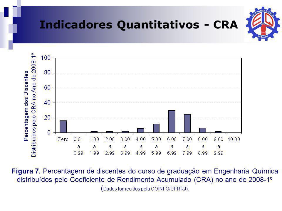 Indicadores Quantitativos - CRA