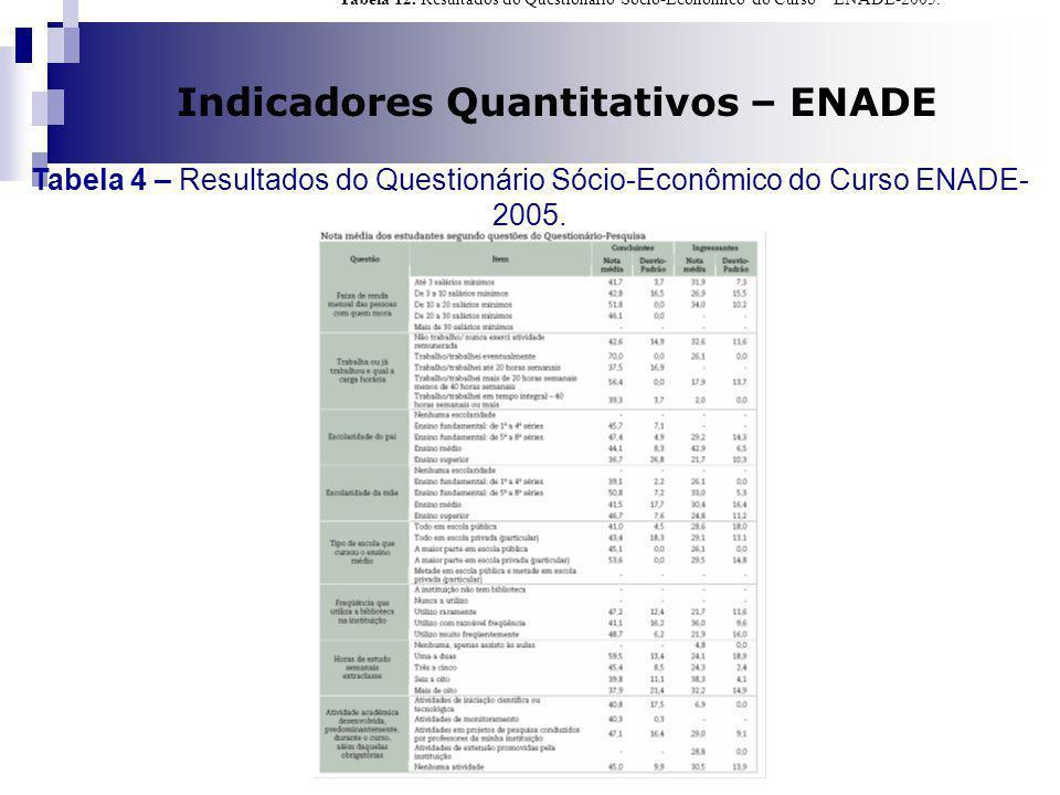 Indicadores Quantitativos – ENADE