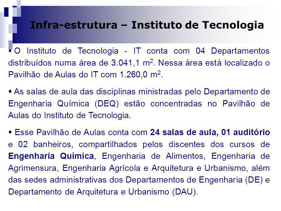 Infra-estrutura – Instituto de Tecnologia