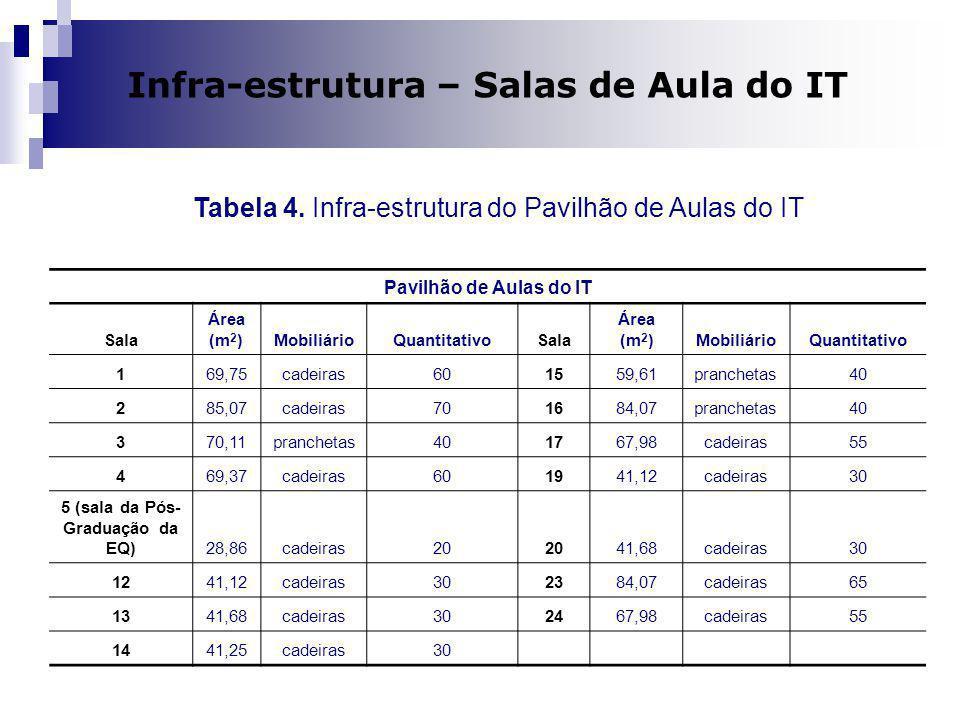 Infra-estrutura – Salas de Aula do IT 5 (sala da Pós-Graduação da EQ)