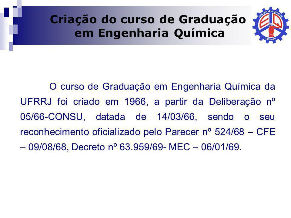 Criação do curso de Graduação