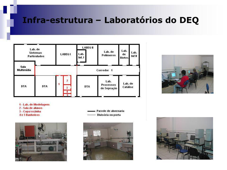 Infra-estrutura – Laboratórios do DEQ
