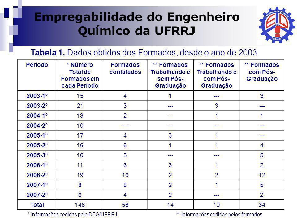 Empregabilidade do Engenheiro Químico da UFRRJ