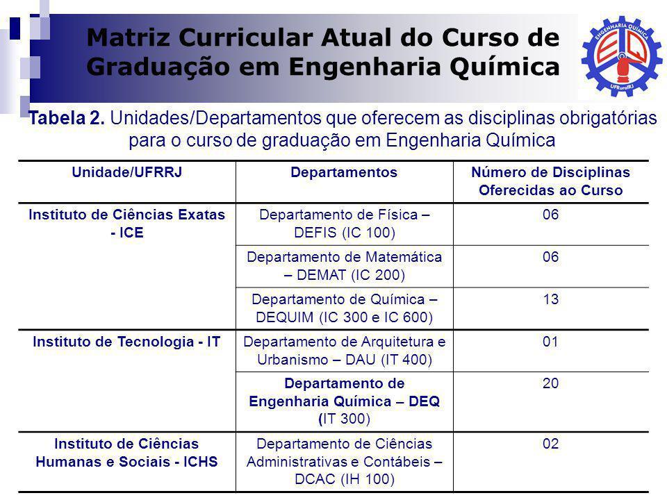 Matriz Curricular Atual do Curso de Graduação em Engenharia Química