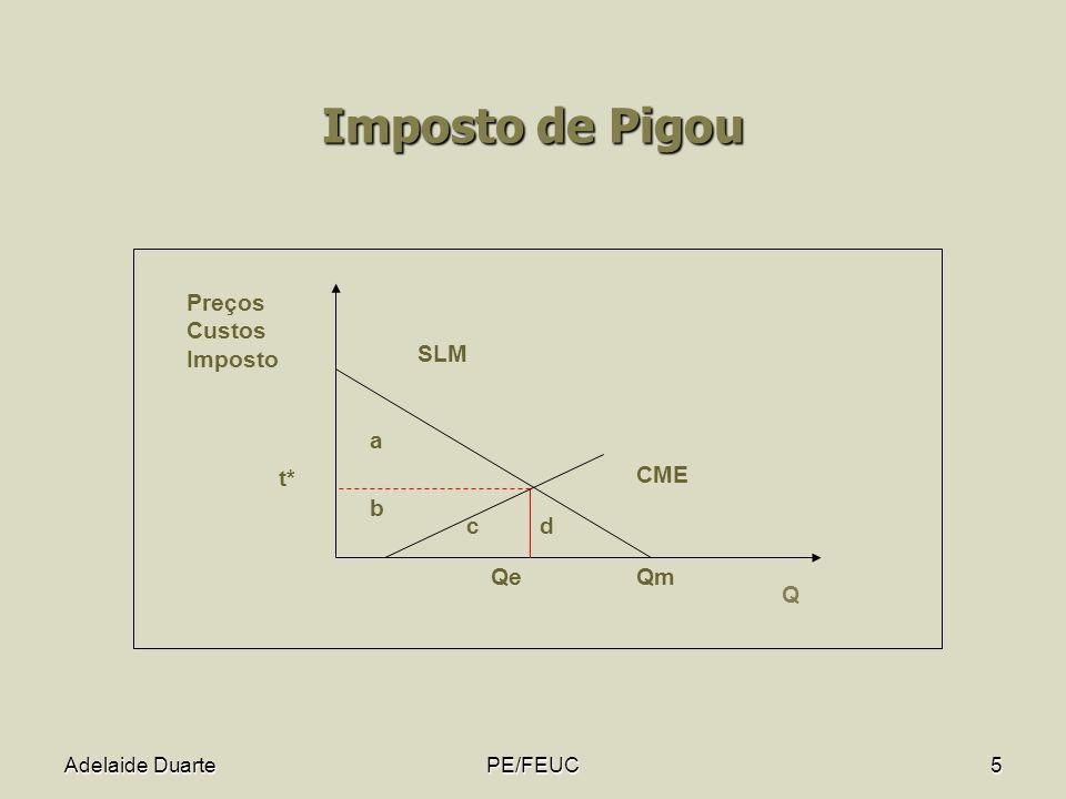 Imposto de Pigou a b c d Qm Q Preços Custos Imposto SLM CME Qe t*