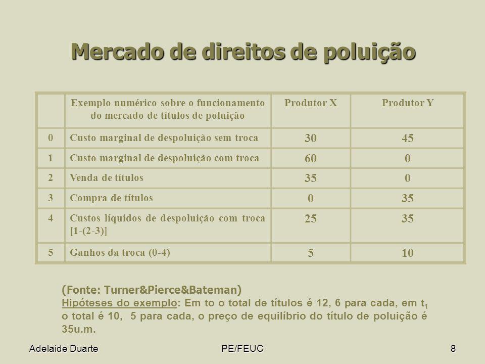 Mercado de direitos de poluição