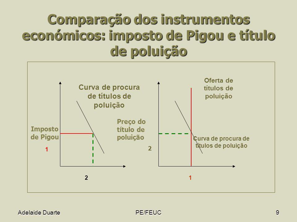 Oferta de títulos de poluição Curva de procura de títulos de poluição