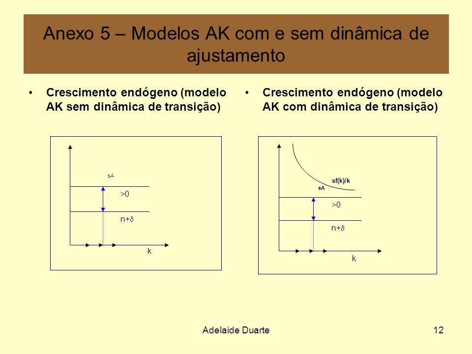 Anexo 5 – Modelos AK com e sem dinâmica de ajustamento