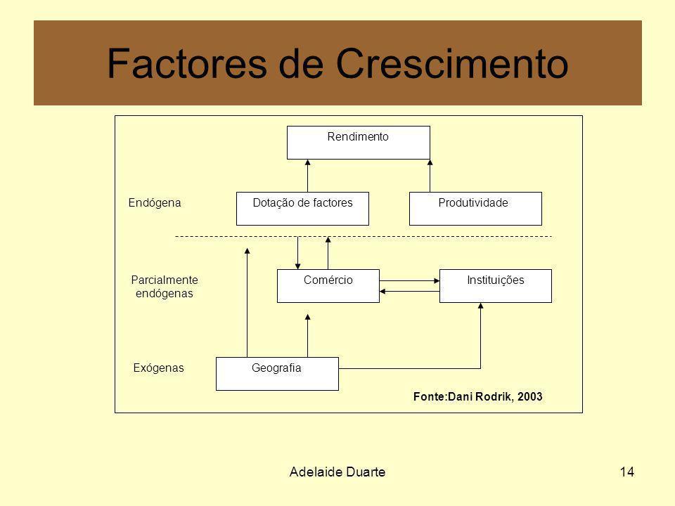 Factores de Crescimento
