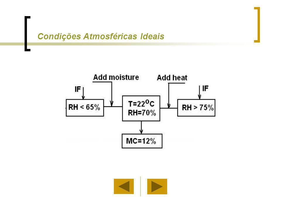 Condições Atmosféricas Ideais