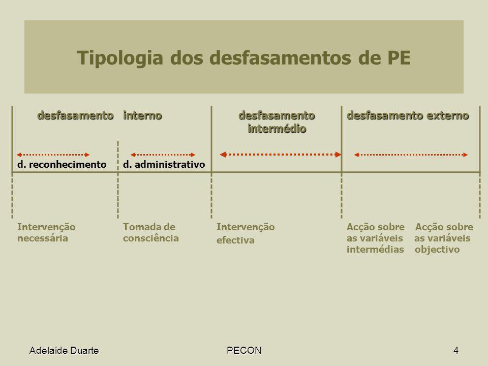 Tipologia dos desfasamentos de PE