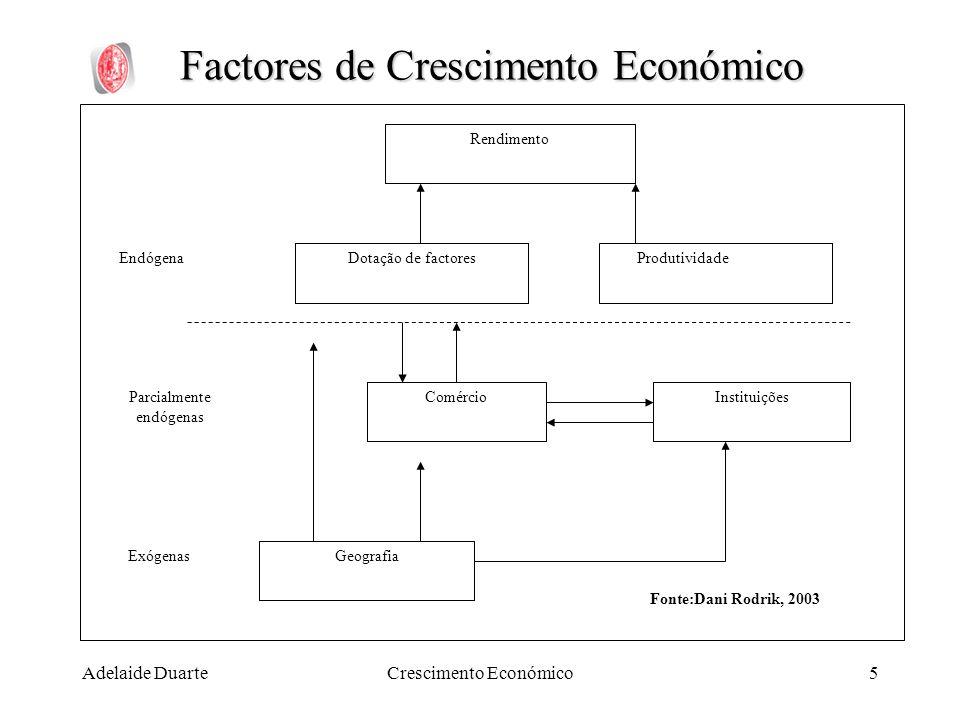 Factores de Crescimento Económico