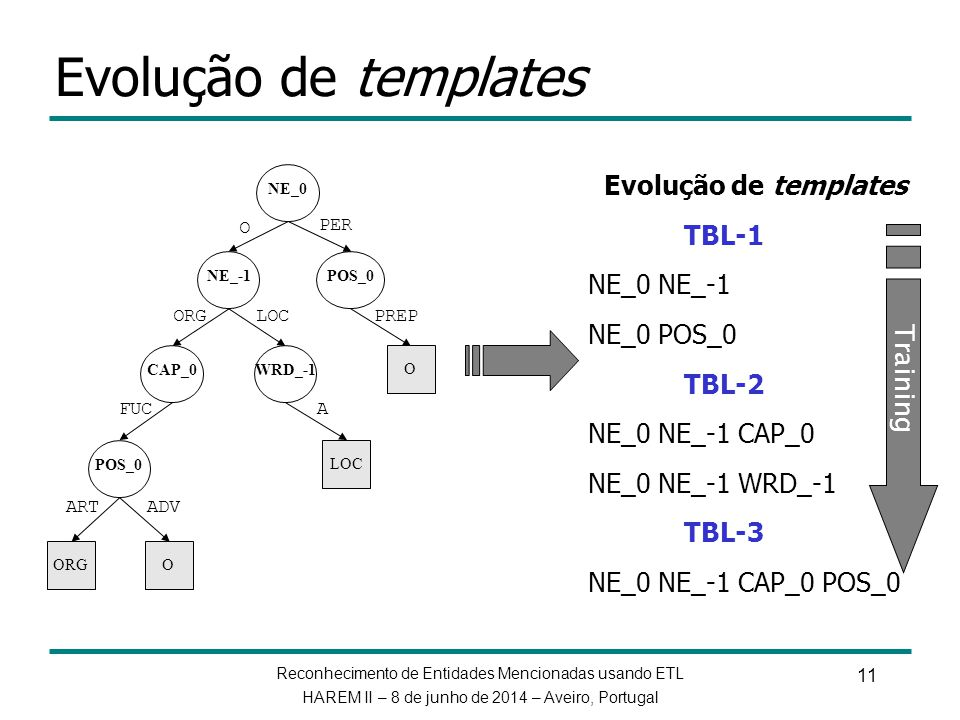 Evolução de templates Evolução de templates TBL-1 NE_0 NE_-1