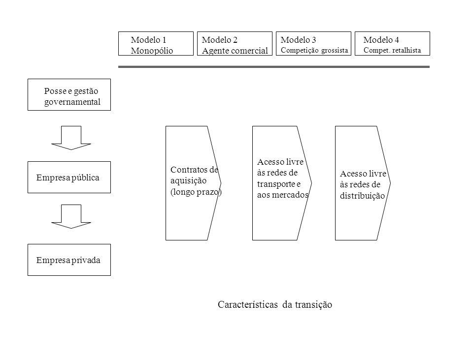 Características da transição