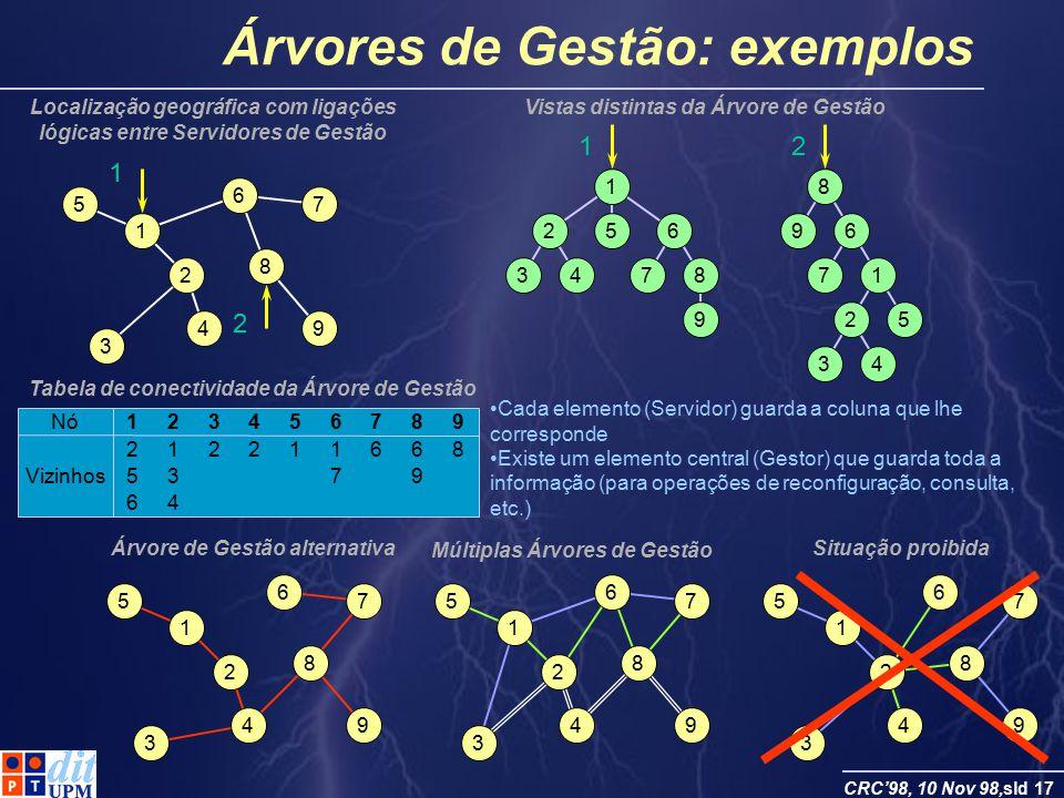 Árvores de Gestão: exemplos