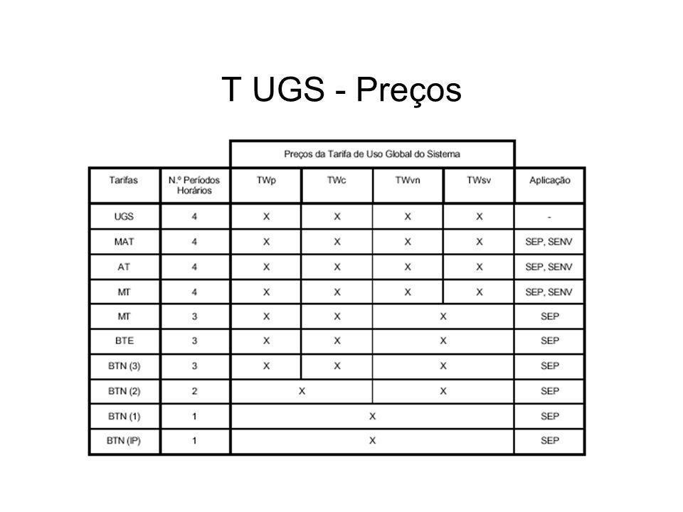 T UGS - Preços