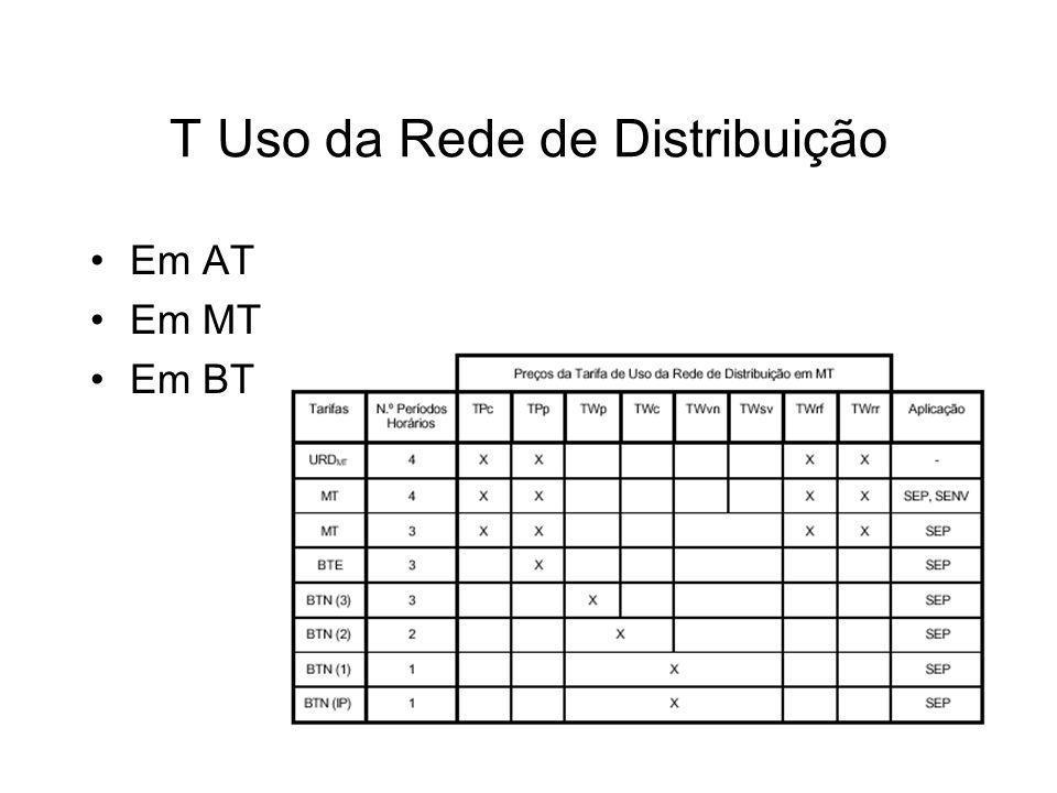 T Uso da Rede de Distribuição