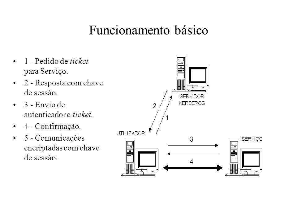 Funcionamento básico 1 - Pedido de ticket para Serviço.