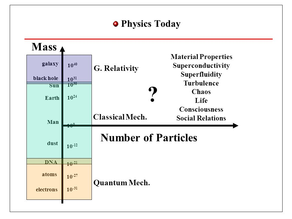 Mass Number of Particles Physics Today G. Relativity Classical Mech.