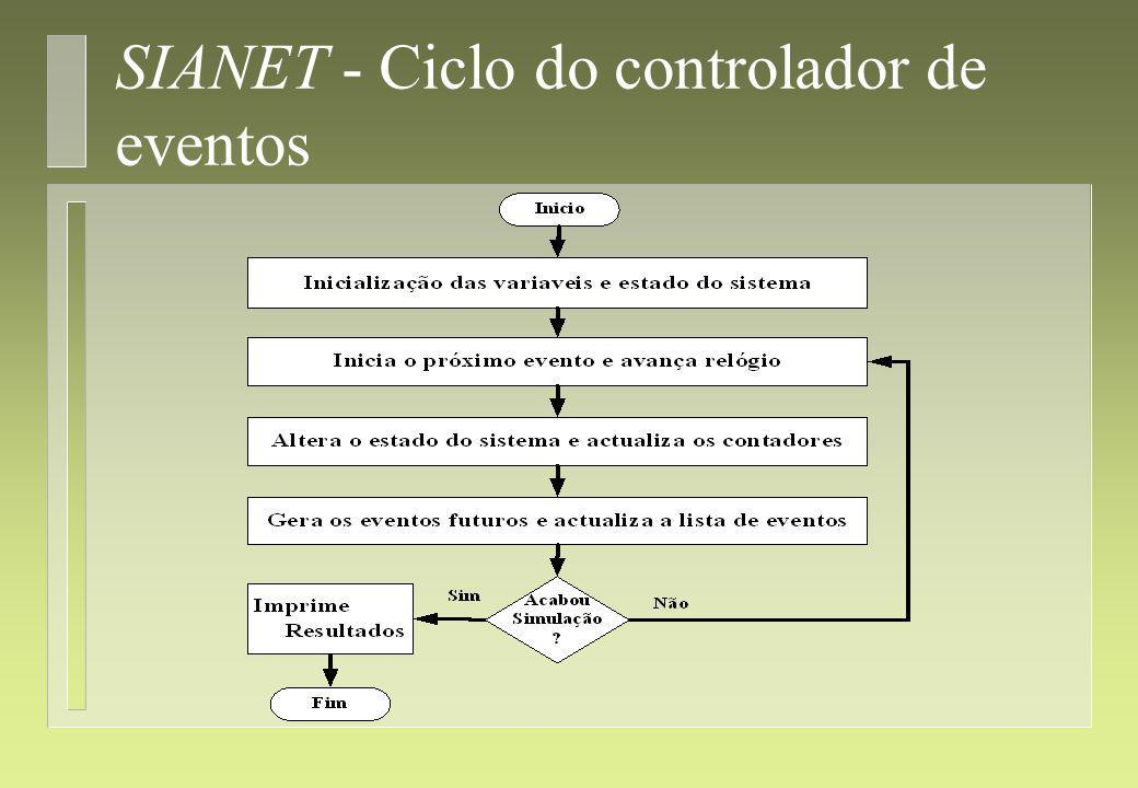 SIANET - Ciclo do controlador de eventos