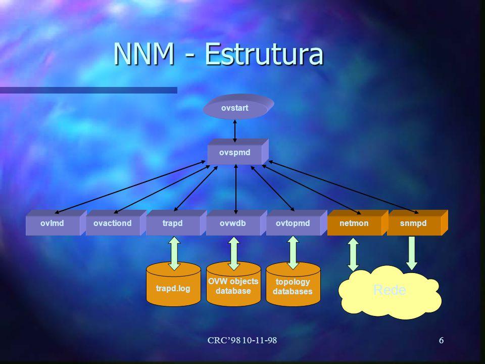 NNM - Estrutura Rede CRC'98 10-11-98 ovstart ovspmd ovlmd ovactiond