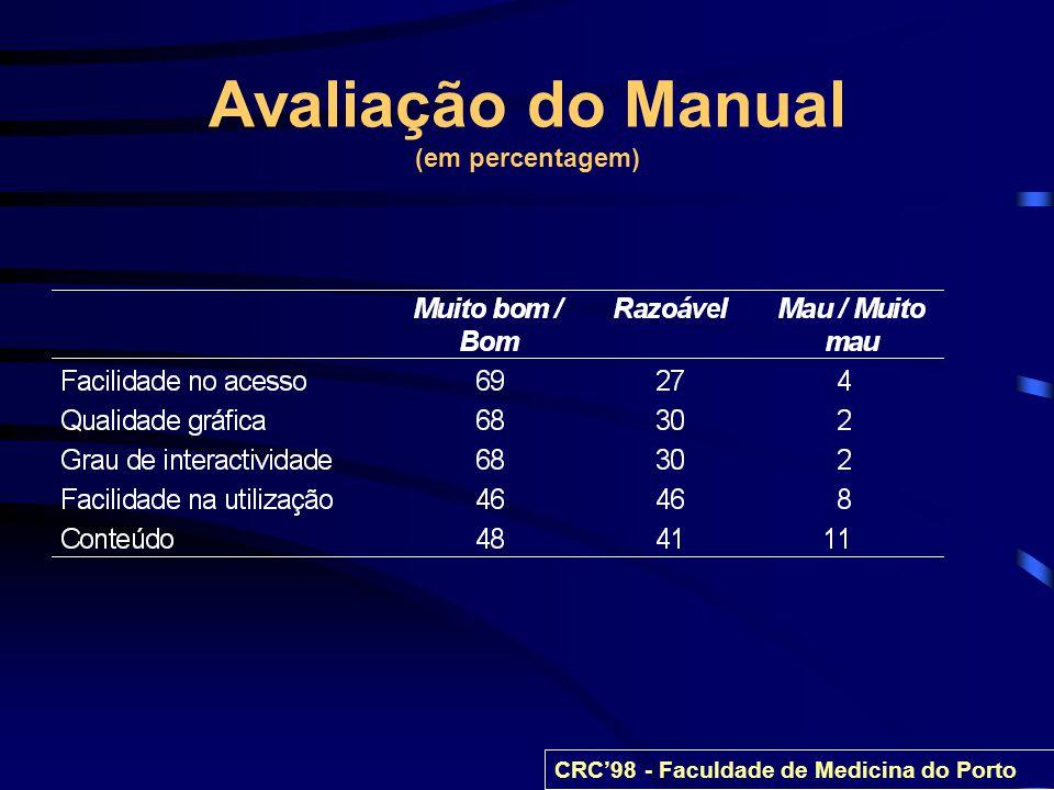 Avaliação do Manual (em percentagem)