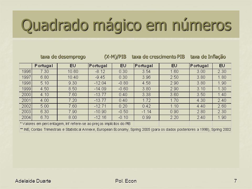 Quadrado mágico em números