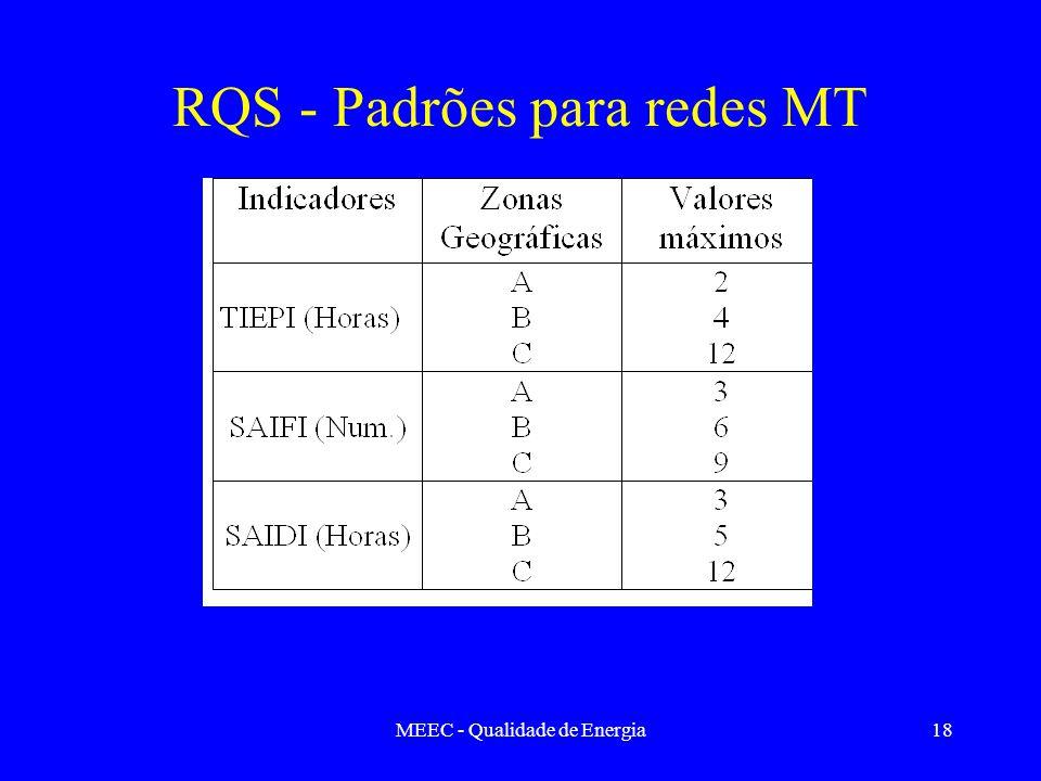 RQS - Padrões para redes MT