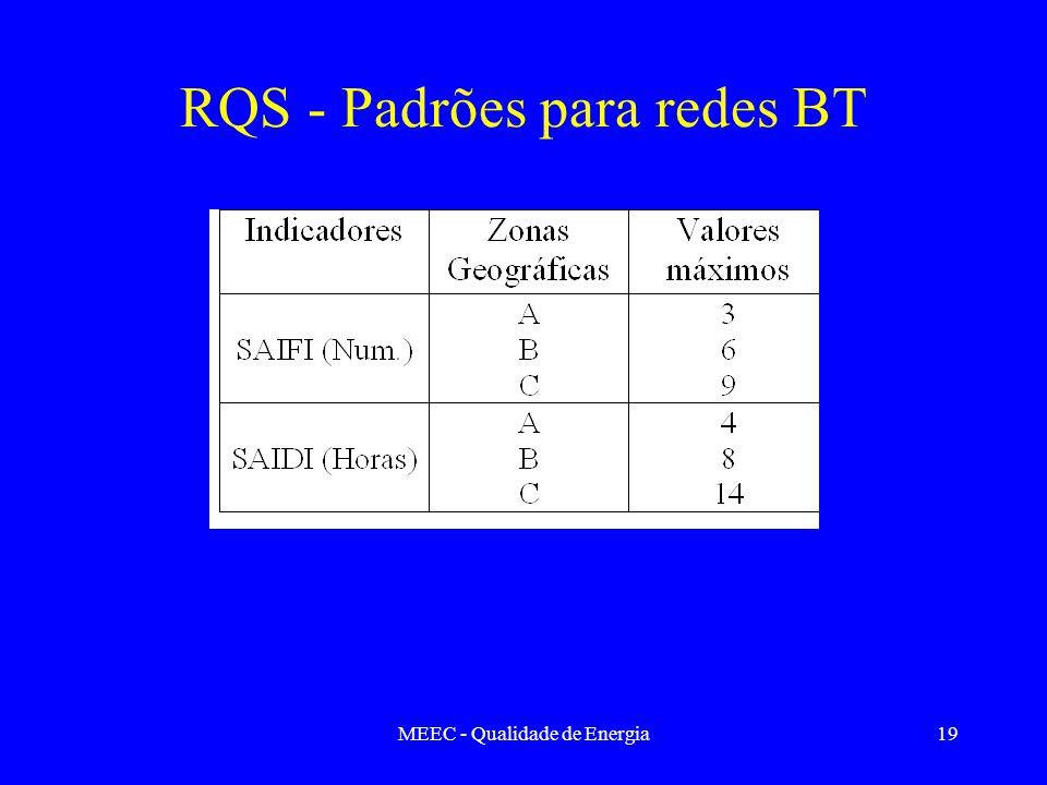 RQS - Padrões para redes BT