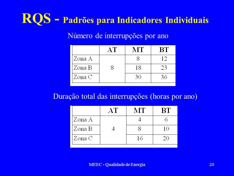 RQS - Padrões para Indicadores Individuais