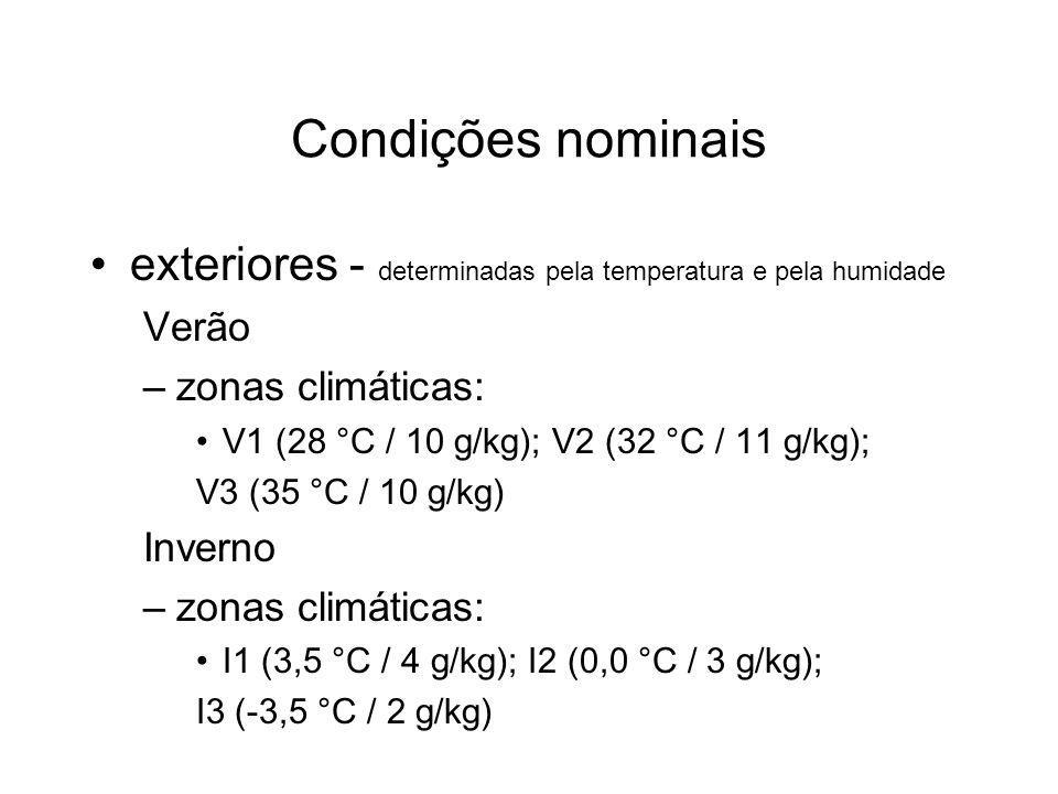 Condições nominais exteriores - determinadas pela temperatura e pela humidade. Verão. zonas climáticas: